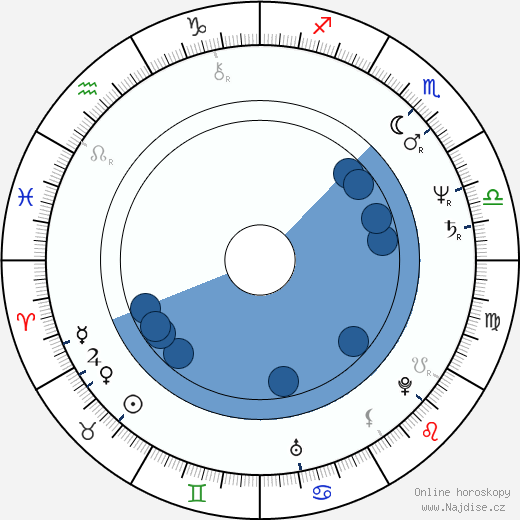 Ben Bolt wikipedie, horoscope, astrology, instagram