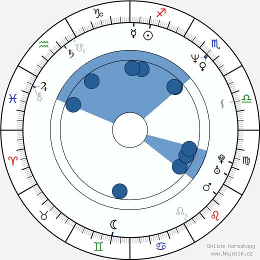 Ben Browder wikipedie, horoscope, astrology, instagram