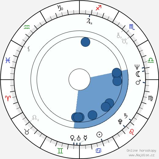 Ben Burtt wikipedie, horoscope, astrology, instagram