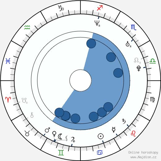 Ben Hackworth wikipedie, horoscope, astrology, instagram