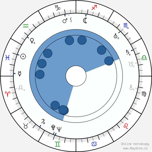 Ben Hecht wikipedie, horoscope, astrology, instagram