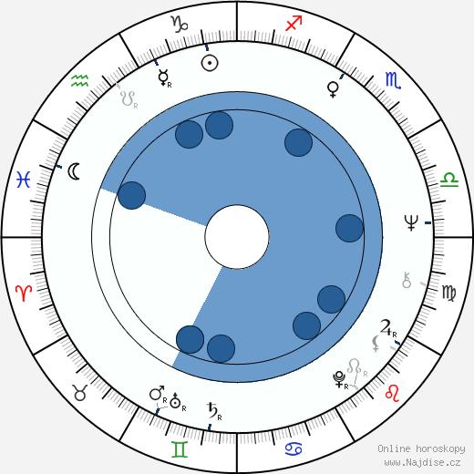Ben Kingsley wikipedie, horoscope, astrology, instagram