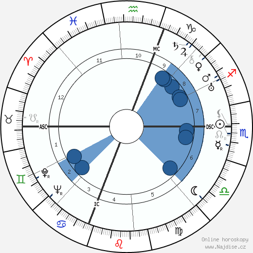 Benedetto Barberi wikipedie, horoscope, astrology, instagram