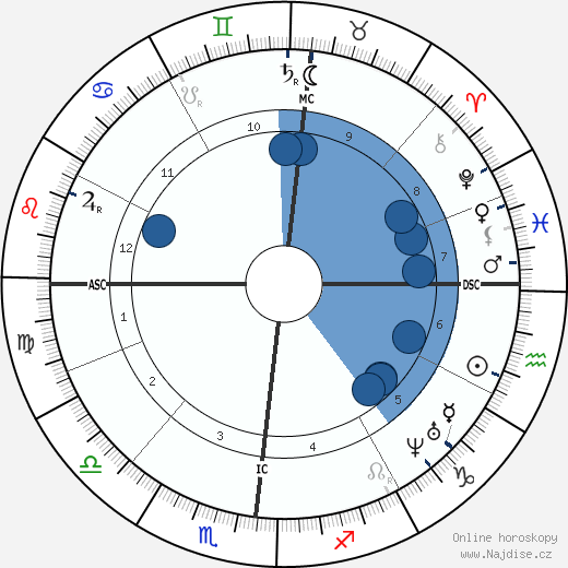 Benedetto Cairoli wikipedie, horoscope, astrology, instagram