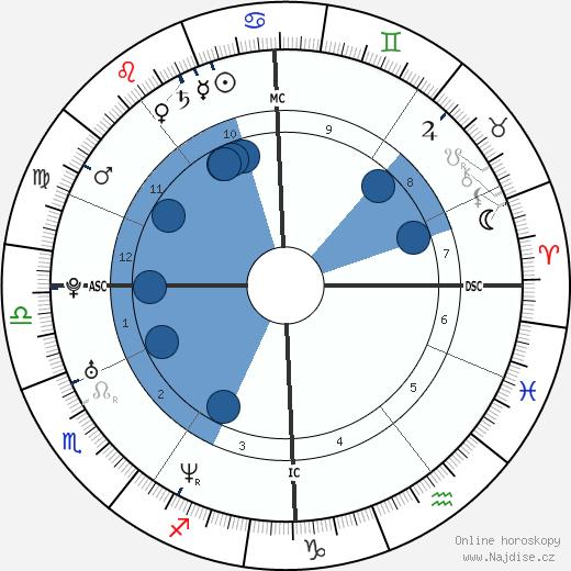 Benedict Cumberbatch wikipedie, horoscope, astrology, instagram