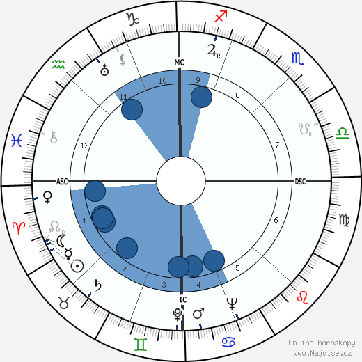 Benigno Zaccagnini wikipedie, horoscope, astrology, instagram