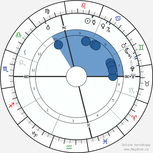 Benito Mussolini wikipedie, horoscope, astrology, instagram