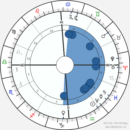 Benjamin Baillaud wikipedie, horoscope, astrology, instagram