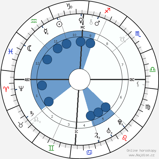 Benjamin Franklin wikipedie, horoscope, astrology, instagram