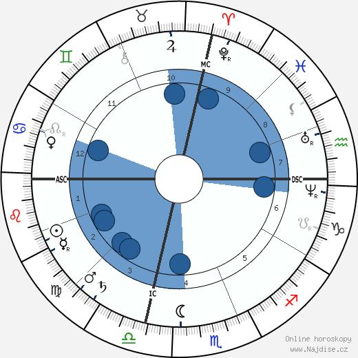 Benjamin Harrison wikipedie, horoscope, astrology, instagram