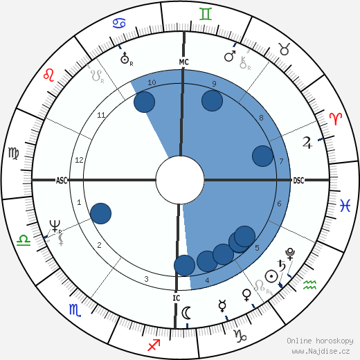 Benjamin Haydon wikipedie, horoscope, astrology, instagram