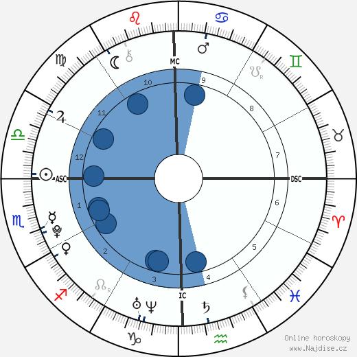 Benjamin Keough wikipedie, horoscope, astrology, instagram
