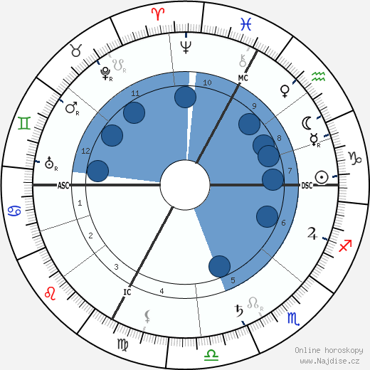 Benjamin Rabier wikipedie, horoscope, astrology, instagram