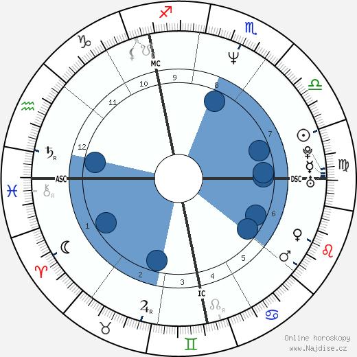 Benoît Poelvoorde wikipedie, horoscope, astrology, instagram