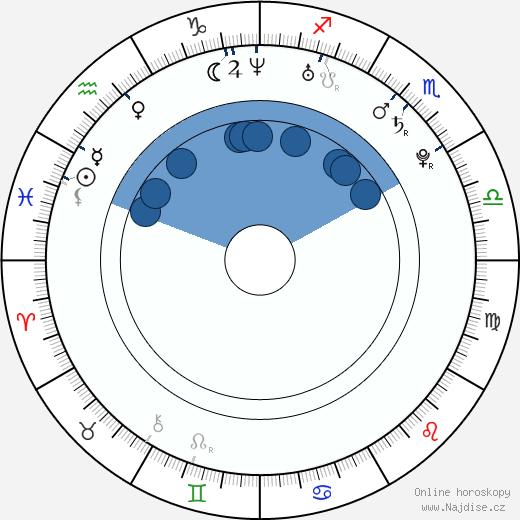 Beren Saat wikipedie, horoscope, astrology, instagram