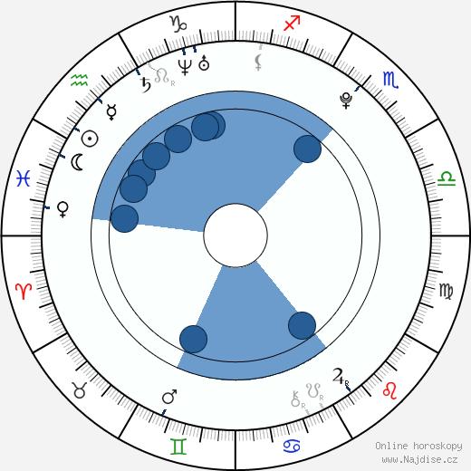 Berenika Kohoutová wikipedie, horoscope, astrology, instagram
