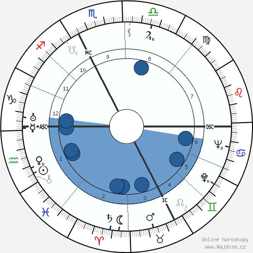 Bern Porter wikipedie, horoscope, astrology, instagram