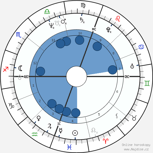 Bernadette Brady wikipedie, horoscope, astrology, instagram