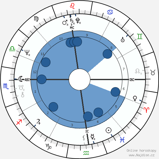 Bernadette Peters wikipedie, horoscope, astrology, instagram