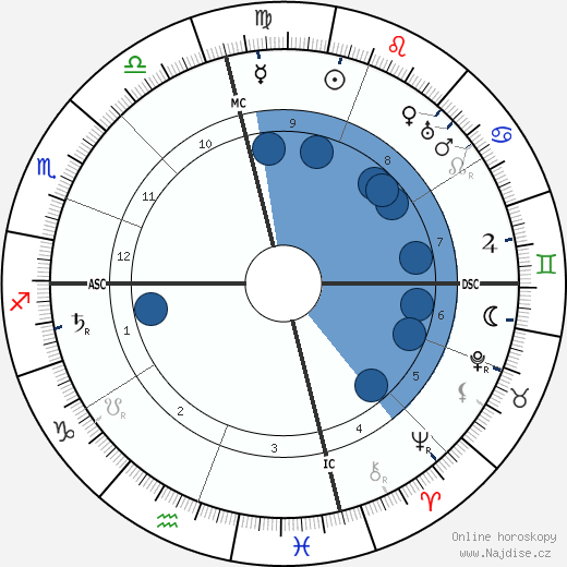 Bernard Baruch wikipedie, horoscope, astrology, instagram