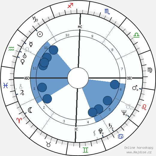 Bernard Blier wikipedie, horoscope, astrology, instagram