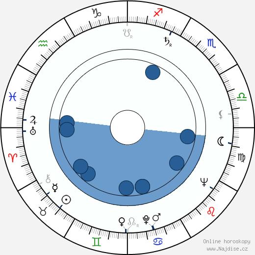 Bernard Fox wikipedie, horoscope, astrology, instagram