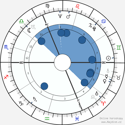 Bernard Fresson wikipedie, horoscope, astrology, instagram
