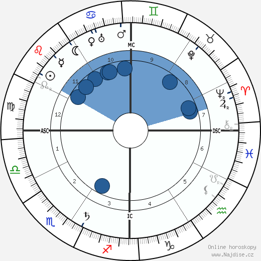 Bernard MacFadden wikipedie, horoscope, astrology, instagram