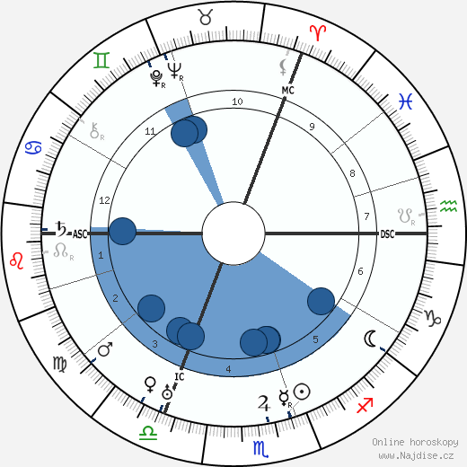 Bernard Montgomery wikipedie, horoscope, astrology, instagram