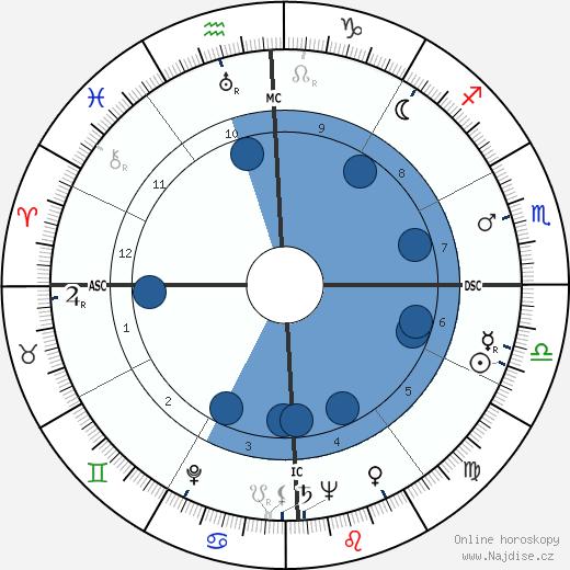Bernard Smith wikipedie, horoscope, astrology, instagram