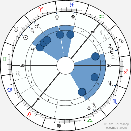 Bernard Ullathorne wikipedie, horoscope, astrology, instagram