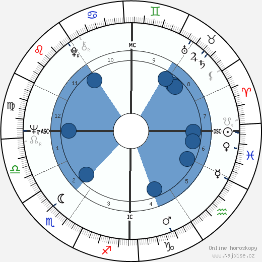Bernardo Bertolucci wikipedie, horoscope, astrology, instagram