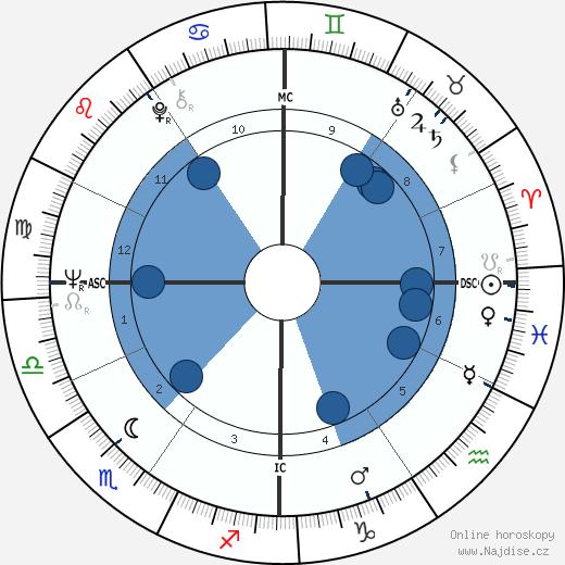 Bernardo Bertolucci wikipedie, horoscope, astrology, instagram
