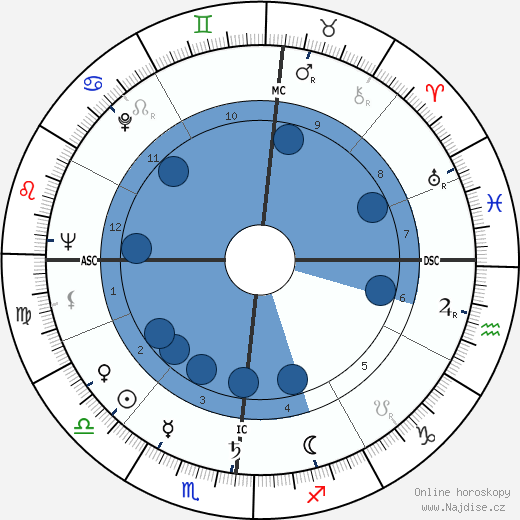 Bernardo Pacini wikipedie, horoscope, astrology, instagram