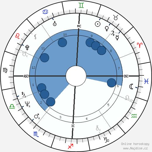 Bernhard Brink wikipedie, horoscope, astrology, instagram