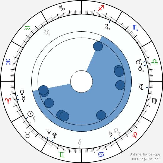 Berta Šíblová-Zuzáková wikipedie, horoscope, astrology, instagram