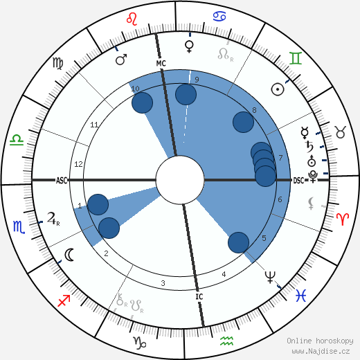 Berthe de Courrière wikipedie, horoscope, astrology, instagram