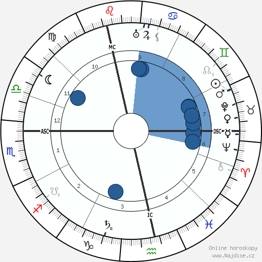 Bertrand Russell wikipedie, horoscope, astrology, instagram