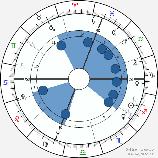 Bertrice Small wikipedie, horoscope, astrology, instagram
