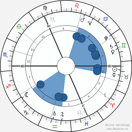 Bertus Aafjes wikipedie, horoscope, astrology, instagram