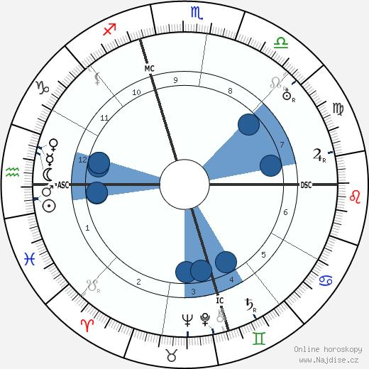 Bess Truman wikipedie, horoscope, astrology, instagram
