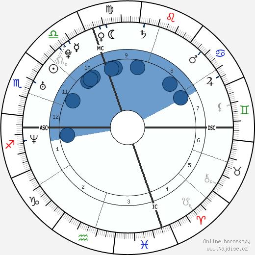 Beth Brode wikipedie, horoscope, astrology, instagram