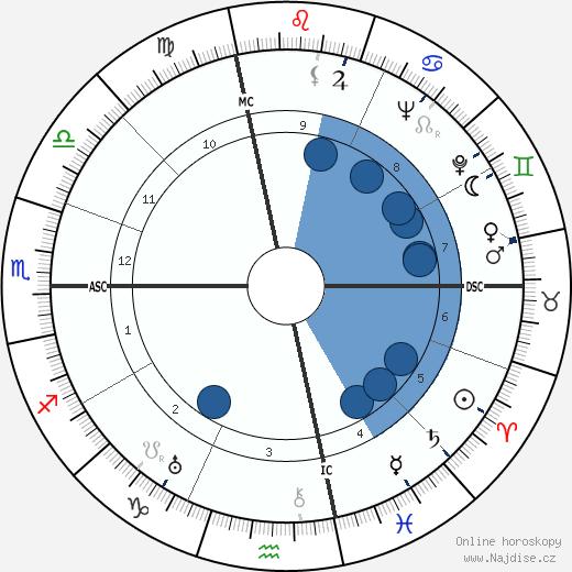 Bette Davis wikipedie, horoscope, astrology, instagram