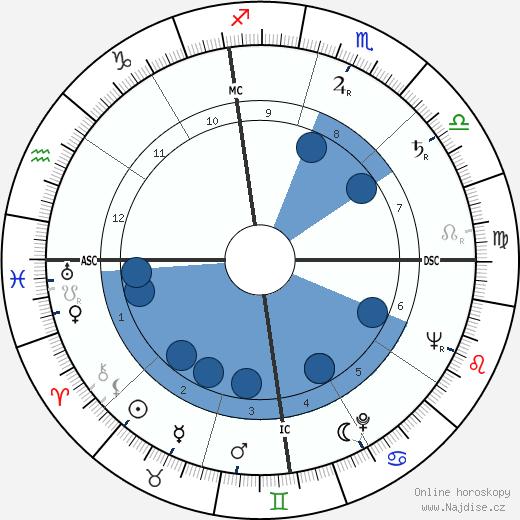 Bettie Page wikipedie, horoscope, astrology, instagram