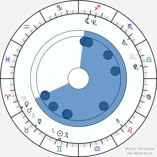 Bettina Lamprecht wikipedie, horoscope, astrology, instagram