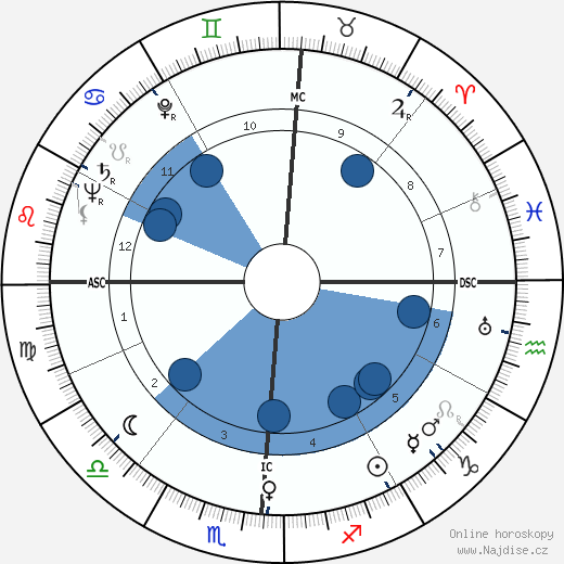Betty Grable wikipedie, horoscope, astrology, instagram