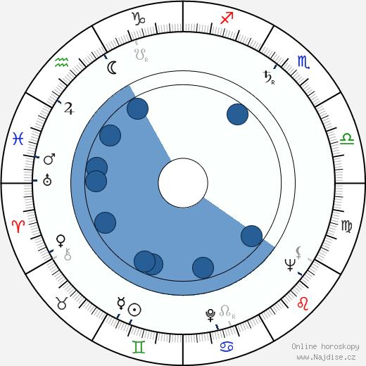 Betty Lucas wikipedie, horoscope, astrology, instagram