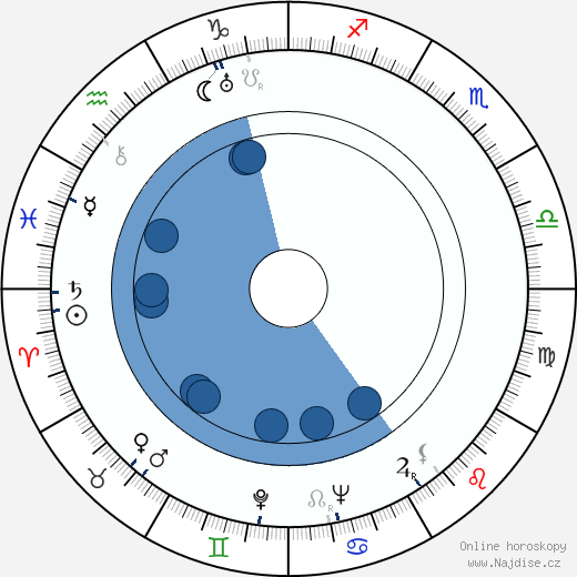 Betty MacDonald wikipedie, horoscope, astrology, instagram