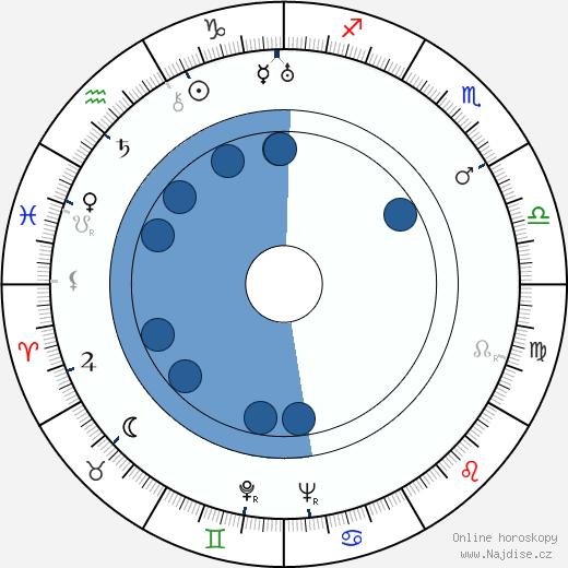 Betty Stockfeld wikipedie, horoscope, astrology, instagram