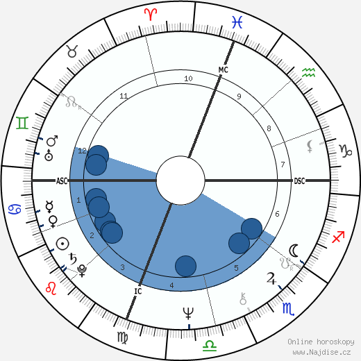 Betty Thomas wikipedie, horoscope, astrology, instagram